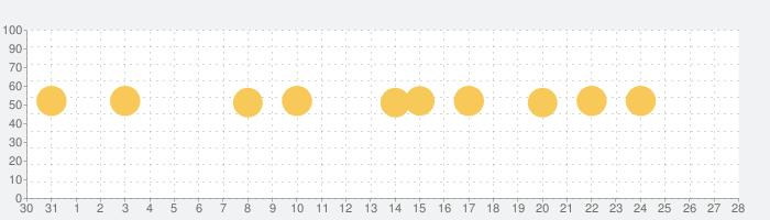 Qr Code - Reader & Scannerの話題指数グラフ(9月28日(月))