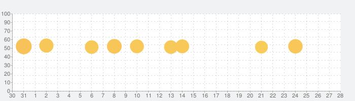 常用漢字筆順辞典【広告付き】の話題指数グラフ(9月28日(月))