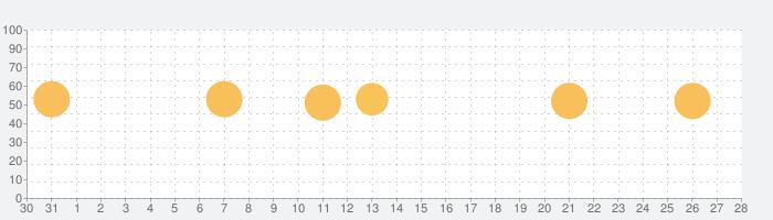 用途地域マップの話題指数グラフ(2月28日(金))