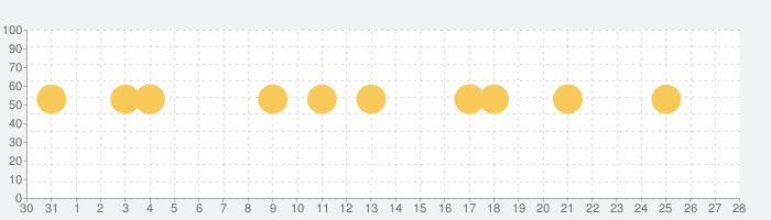 スギ薬局 おくすり手帳の話題指数グラフ(2月28日(金))