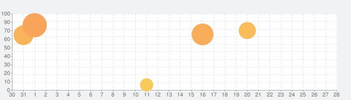 Toca Life: After Schoolの話題指数グラフ(2月28日(金))