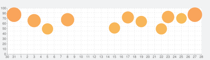 FINAL FANTASYの話題指数グラフ(9月28日(月))