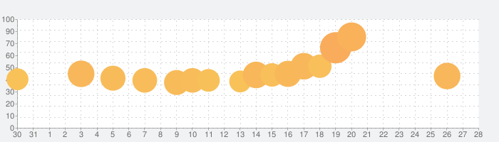 Giant Rush!の話題指数グラフ(2月28日(日))