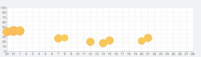 BlockPuz - ブロック パズルゲームの話題指数グラフ(9月28日(火))