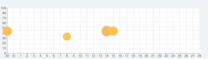 ヒットマスターズの話題指数グラフ(2月28日(日))