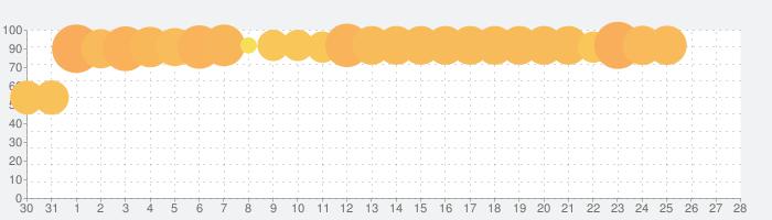フォーセイクンワールド:神魔転生の話題指数グラフ(9月28日(火))