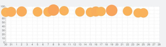 PicsArt 写真&動画編集アプリの話題指数グラフ(9月28日(月))