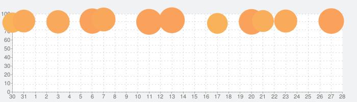 Spotify: お気に入りの音楽やアーティストを聴くの話題指数グラフ(2月28日(日))