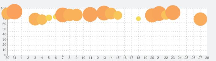 参加して衝突するの話題指数グラフ(2月28日(日))