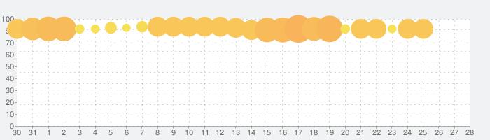 NET麻雀 MJモバイルの話題指数グラフ(2月28日(日))