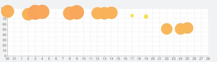ロンドン迷宮譚 : 本格ミステリー×アイテム探しゲームの話題指数グラフ(2月28日(日))