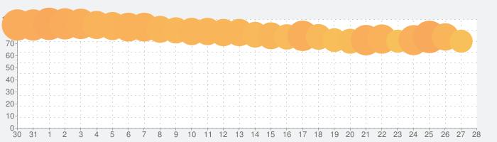 音楽プレイヤー Music LIST Zの話題指数グラフ(2月28日(金))