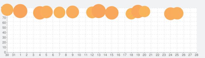メンタルリープの育児書アプリ:ワンダーウィークの話題指数グラフ(2月28日(金))