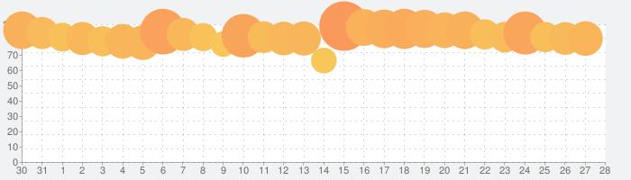 三國志 覇道の話題指数グラフ(9月28日(火))