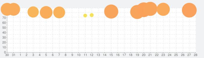 ディズニー ミュージックパレードの話題指数グラフ(2月28日(日))