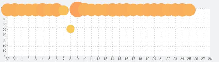 Amazon Musicの話題指数グラフ(2月28日(金))