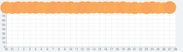 Notabilityの話題指数グラフ(2月28日(金))