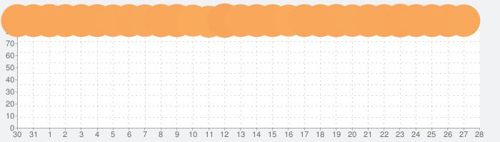 Pythonista 3の話題指数グラフ(9月28日(月))