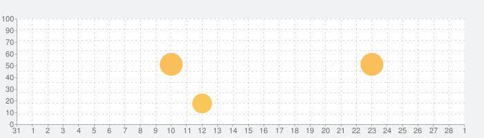 YO YO Endurance Testの話題指数グラフ(3月1日(月))
