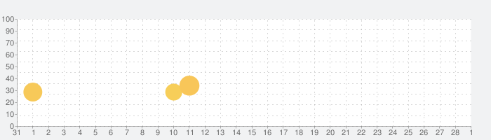 トッカ・ミニ(Toca Mini)の話題指数グラフ(3月1日(月))