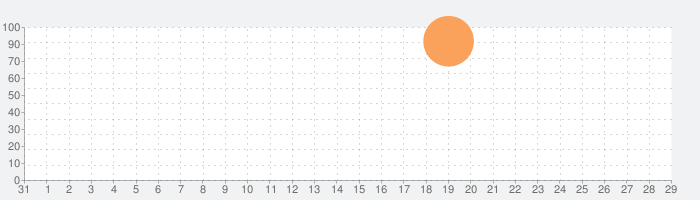 Phase84の話題指数グラフ(9月29日(火))