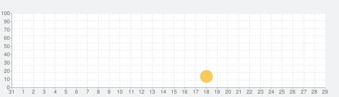 第72回鯱光祭の話題指数グラフ(9月29日(火))