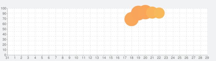 Honeys(ハニーズ)アプリ -レディースファッション-の話題指数グラフ(9月29日(火))