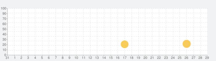 Deus Ex GOの話題指数グラフ(9月29日(火))