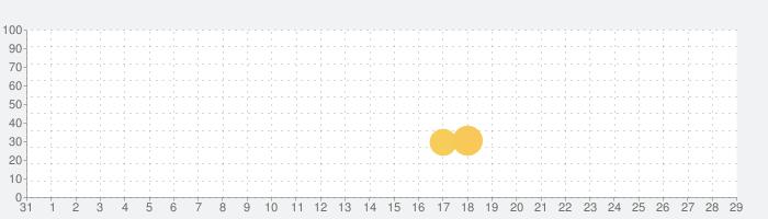 ベビーパンダからの応急処置のアドバイスの話題指数グラフ(11月29日(日))