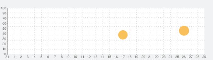 """4' 33"""" - John Cageの話題指数グラフ(9月29日(火))"""