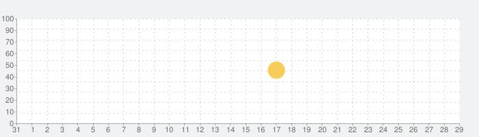 しまむらの話題指数グラフ(11月29日(日))