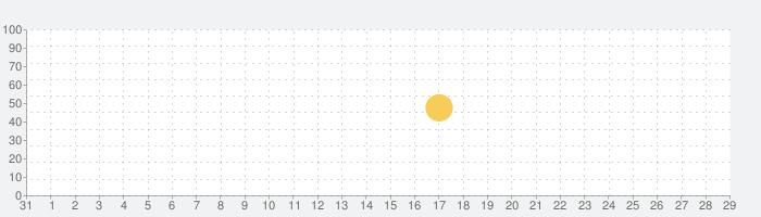 ナスカレPlus+《シフト共有カレンダー》の話題指数グラフ(9月29日(火))