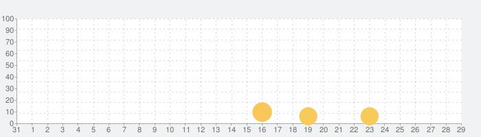 Highway Riderの話題指数グラフ(11月29日(日))