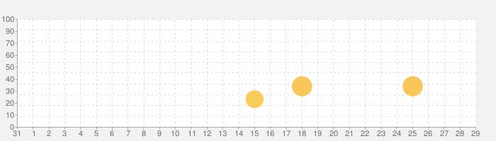 ピタゴラスイッチ うたアプリ スのまきの話題指数グラフ(9月29日(水))