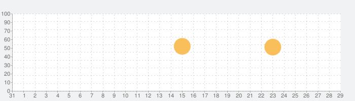 ボイスレコーダー - AVR PROの話題指数グラフ(9月29日(火))