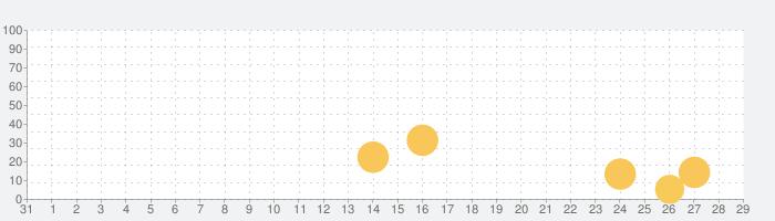 脱出ゲーム Cats' House 猫の家の話題指数グラフ(9月29日(水))