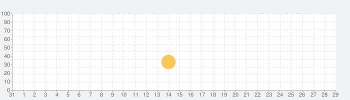 King of the Mountain: Premiumの話題指数グラフ(11月29日(日))