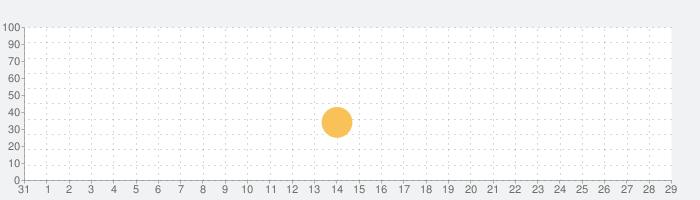 EmmaSongsの話題指数グラフ(9月29日(水))