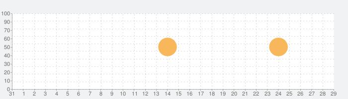 みんなの将棋教室Ⅰ ~ルールを覚えて将棋を指してみよう~の話題指数グラフ(9月29日(火))