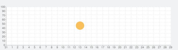 dot Melodyの話題指数グラフ(9月29日(水))