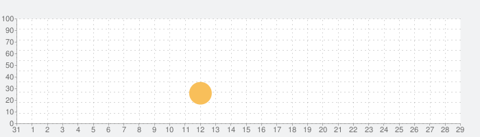 Face Secret App - エイジングシャッター、パームスキャナーの話題指数グラフ(2月29日(土))