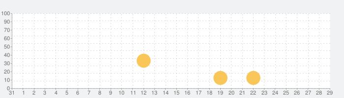 タイニーボップのザ・モンスターズの話題指数グラフ(11月29日(日))