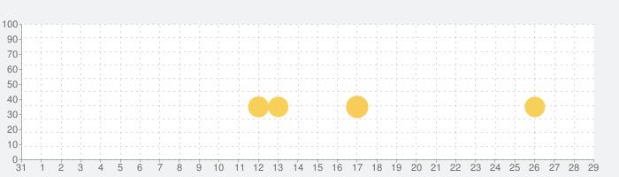 剣が刻の話題指数グラフ(11月29日(日))