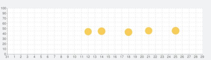シンプル・ラジオ – FM/AMラジオの話題指数グラフ(9月29日(水))