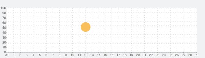 レシピ原価計算の話題指数グラフ(9月29日(火))