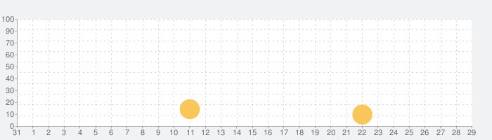 Paper.io 3Dの話題指数グラフ(2月29日(土))