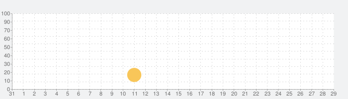 PBA® Bowling Challengeの話題指数グラフ(9月29日(火))