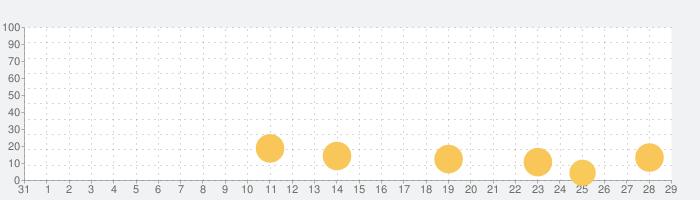 Meow Matchの話題指数グラフ(9月29日(水))