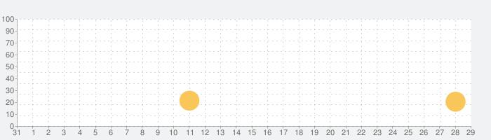 草野球チームを作ろう!レジェンド -選手育成 野球ゲームの話題指数グラフ(9月29日(火))