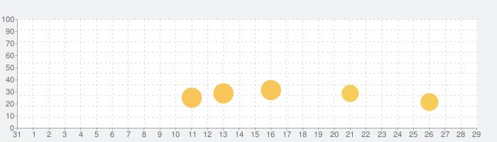 ダーツクラブの話題指数グラフ(9月29日(水))